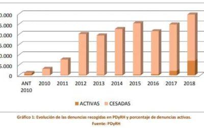 Más de 176.000 denuncias por desapariciones durante la última década